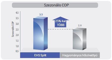 Samsung EHS Split hatékonyság